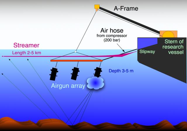En sismique marine, un ou plusieurs canons à air sont utilisés pour produire des ondes sonores en libérant de l'air sous une pression de 200 bars environ toutes les minutes. Les vagues sont réfléchies par les différentes couches de sédiments et de roches dans le sol ©Hannes Grobe, Alfred Wegener Institute
