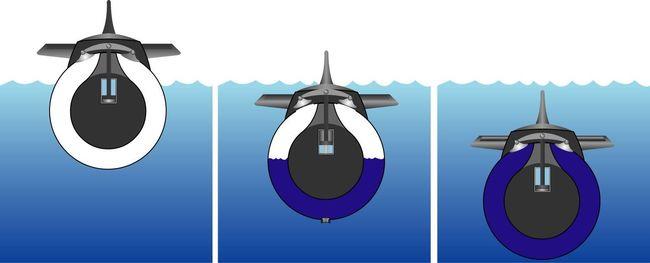 Les ballasts d'un sous-marin en surface puis en plongée © DCNS