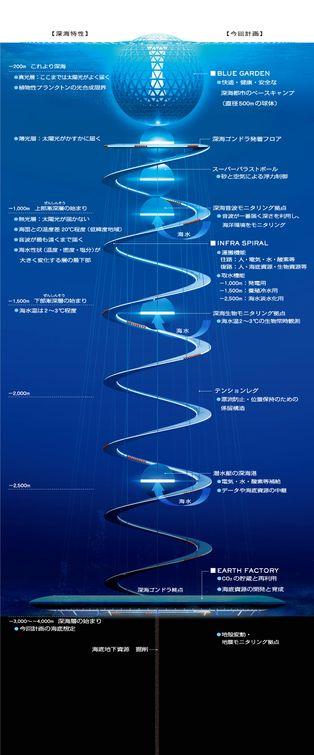 """Illustration du projet japonais """"Ocean spiral"""" © Shimizu"""