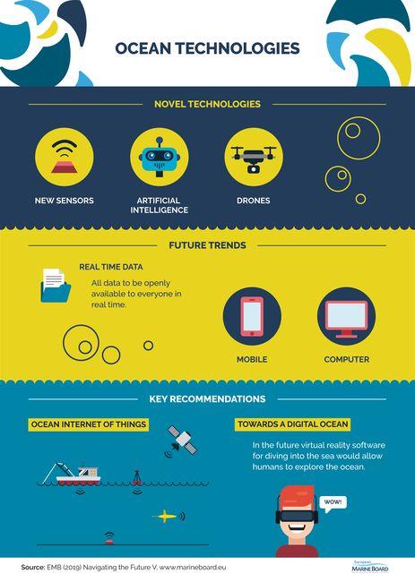 Des technologies pour mieux comprendre l'Océan © EMB