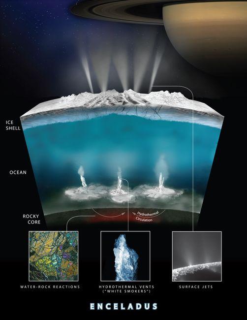 Des formes de vie pourraient exister au fond de l'Océan d'Encelade, à l'image des sources hydrothermales au fond de notre Océan, véritables oasis de vie. © NASA/JPL-Caltech/Southwest Research Institute