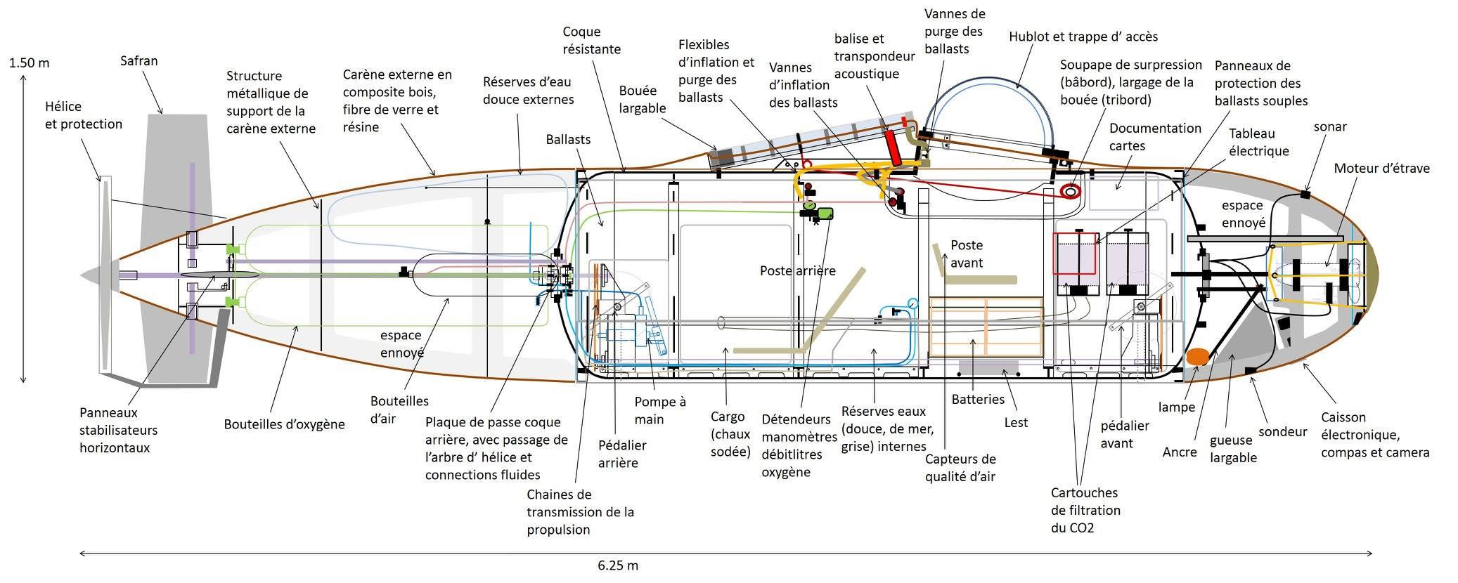 Plan du sous-marin à pédales © www.projetpoissonpilote.com