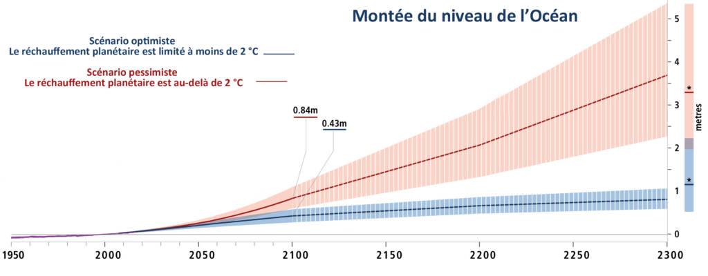 La montée du niveau de l'Océan © GIEC adapt. La Cité de la Mer